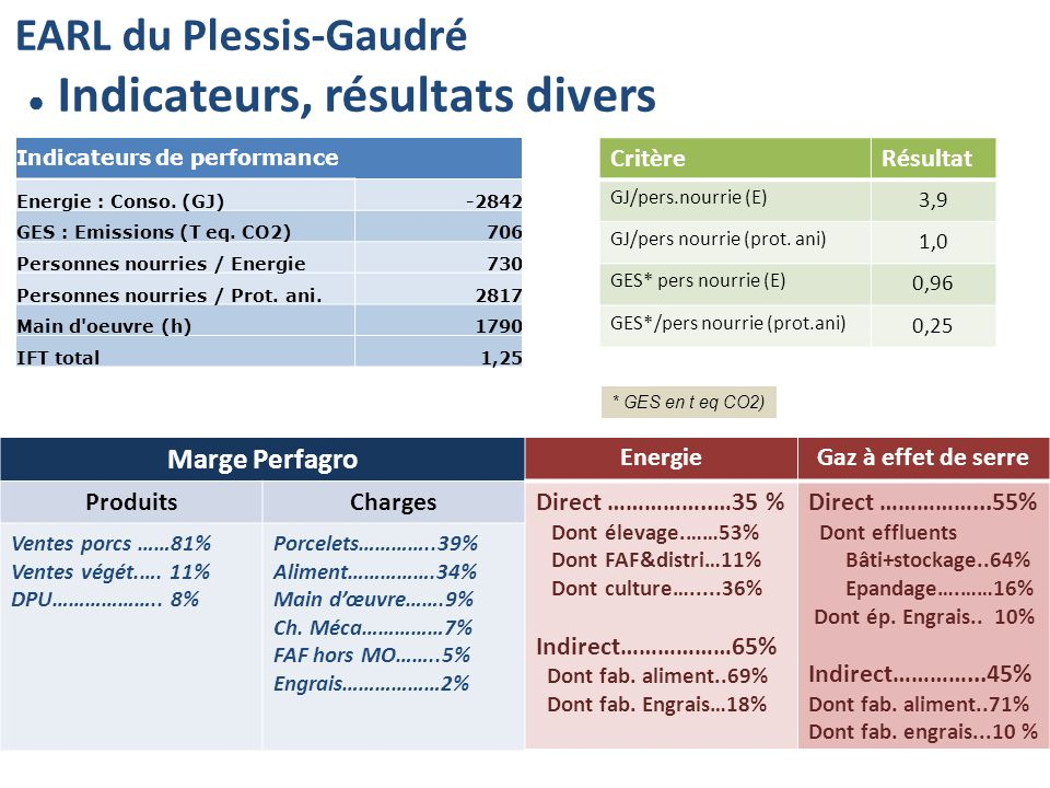 EARL du Plessis-Gaudré Indicateurs, résultats divers Marge Perfagro EnergieGaz à effet de serre ProduitsChargesDirect ……………..…35 % Dont élevage.……53% Dont FAF&distri…11% Dont culture….....36% Indirect………………65% Dont fab.