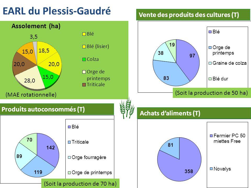 EARL du Plessis-Gaudré Vente des produits des cultures (T) Achats daliments (T) Produits autoconsommés (T) (Soit la production de 70 ha) (Soit la production de 50 ha) (MAE rotationnelle)