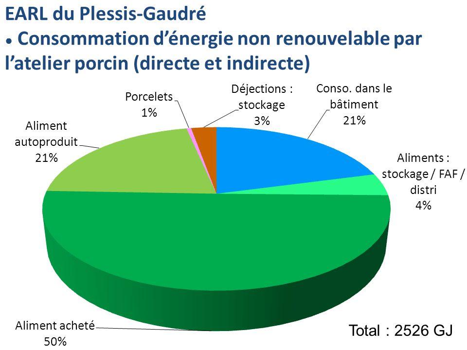 EARL du Plessis-Gaudré Consommation dénergie non renouvelable par latelier porcin (directe et indirecte) Total : 2526 GJ