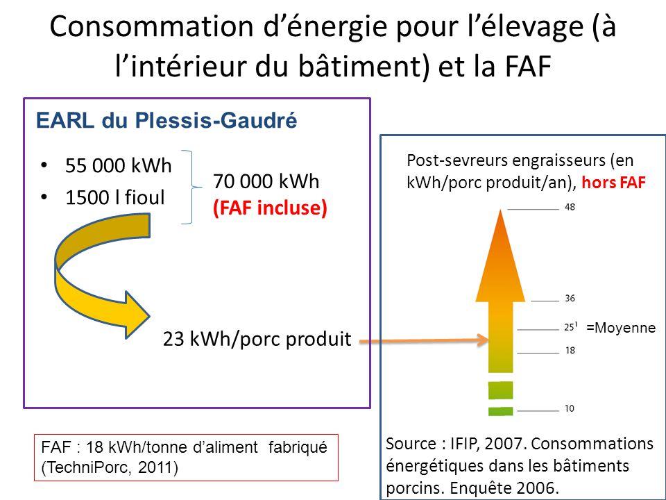 Consommation dénergie pour lélevage (à lintérieur du bâtiment) et la FAF 55 000 kWh 1500 l fioul 70 000 kWh (FAF incluse) 23 kWh/porc produit Source : IFIP, 2007.