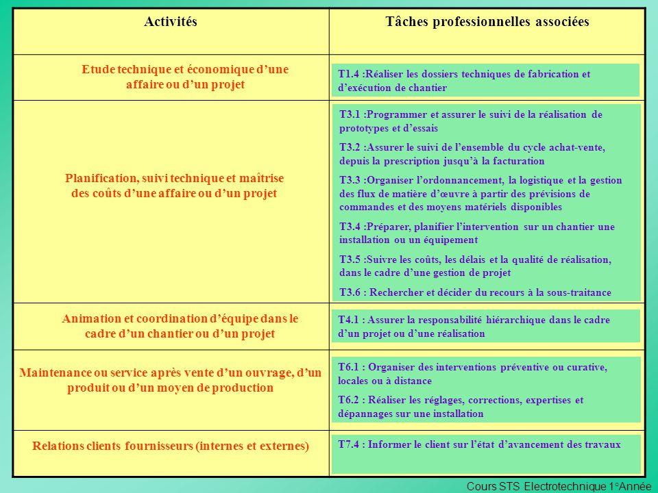 ORGANISATION DE CHANTIER Contexte Professionnel ActivitésTâches professionnelles associées Etude technique et économique dune affaire ou dun projet T1