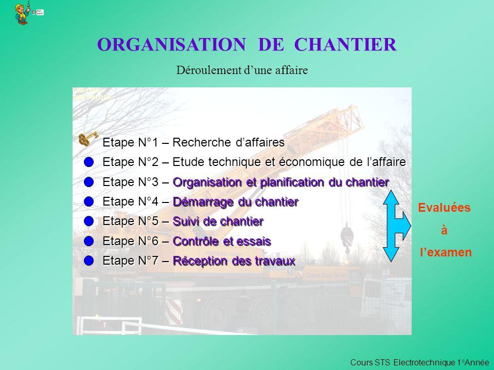 ORGANISATION DE CHANTIER Etape N°1 – Recherche daffaires * Consulter les appels doffres des marchés publics et privés * Rechercher des clients potentiels