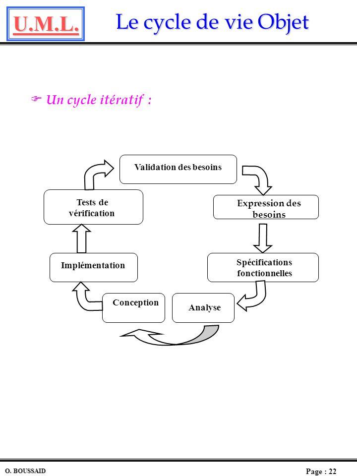 U.M.L. Page : 21 O. BOUSSAID Les différents cycles de vie Les différents cycles de vie Le cycle de vie Objet Dans un projet Objet, le cycle de vie rép