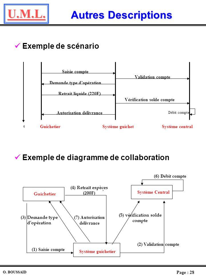U.M.L. Page : 27 O. BOUSSAID Description dun Use Case Description dun Use Case Il existe plusieurs façons de décrire un use case. Description textuell