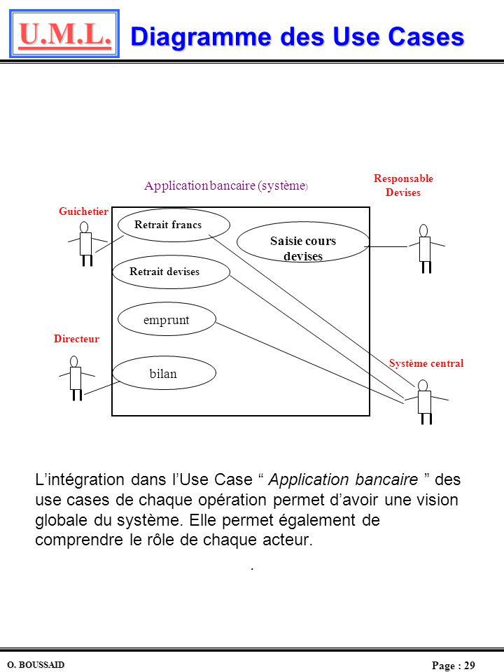 U.M.L. Page : 28 O. BOUSSAID Autres Descriptions Exemple de scénario. Guichetier Système guichet Système central Saisie compte Validation compte Deman