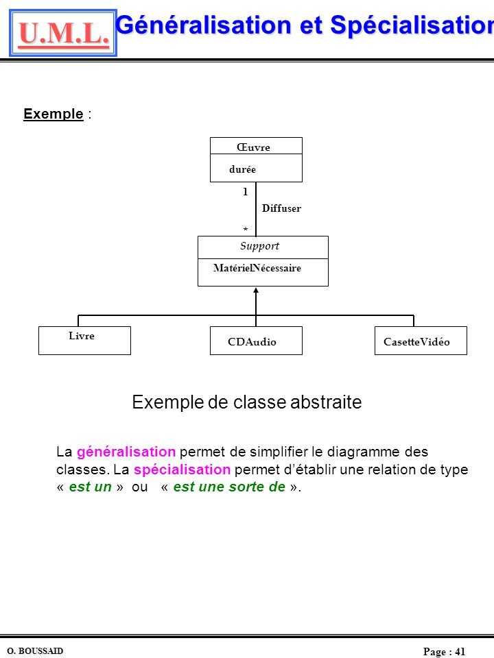 U.M.L. Page : 40 O. BOUSSAID Généralisation ; Spécialisation Concepts de Spécialisation et de Généralisation La modélisation de la notion dhéritage da
