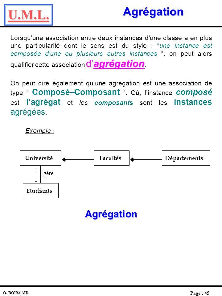 U.M.L. Page : 44 O. BOUSSAID Héritage simple ou multiple (2) Héritage Simple : 2 solutions Compte Bancaire Montant Compte Chèque Rémunéré CompteEpargn