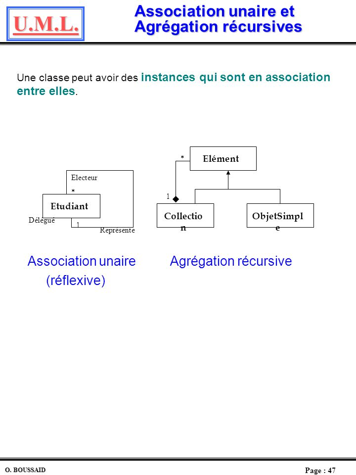 U.M.L. Page : 46 O. BOUSSAID Agrégation (2) Une agrégation peut être perçue comme une association. Cependant une association ne peut être une agrégati