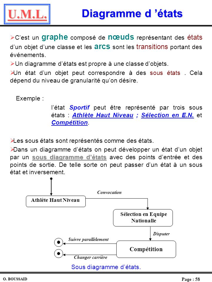 U.M.L. Page : 57 O. BOUSSAID Transition transition Une transition est le passage dun objet dun état à un autre dû à un événement. Réinscription autre