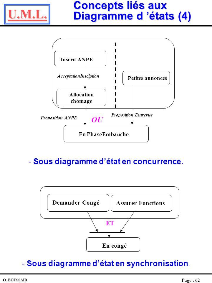 U.M.L. Page : 61 O. BOUSSAID Concepts liés aux Diagramme d états (3) Remarque Plusieurs sous diagrammes détats peuvent intervenir en même temps. Ils s