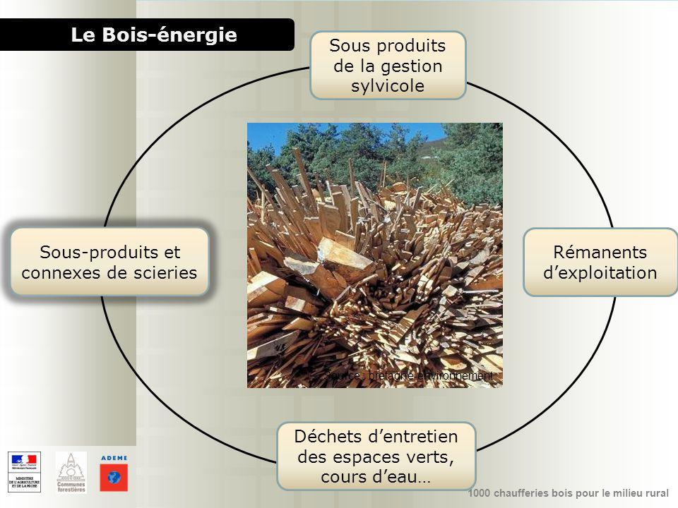 1000 chaufferies bois pour le milieu rural Le Bois-énergie Source : bretagne-environnement Sous produits de la gestion sylvicole Rémanents dexploitati