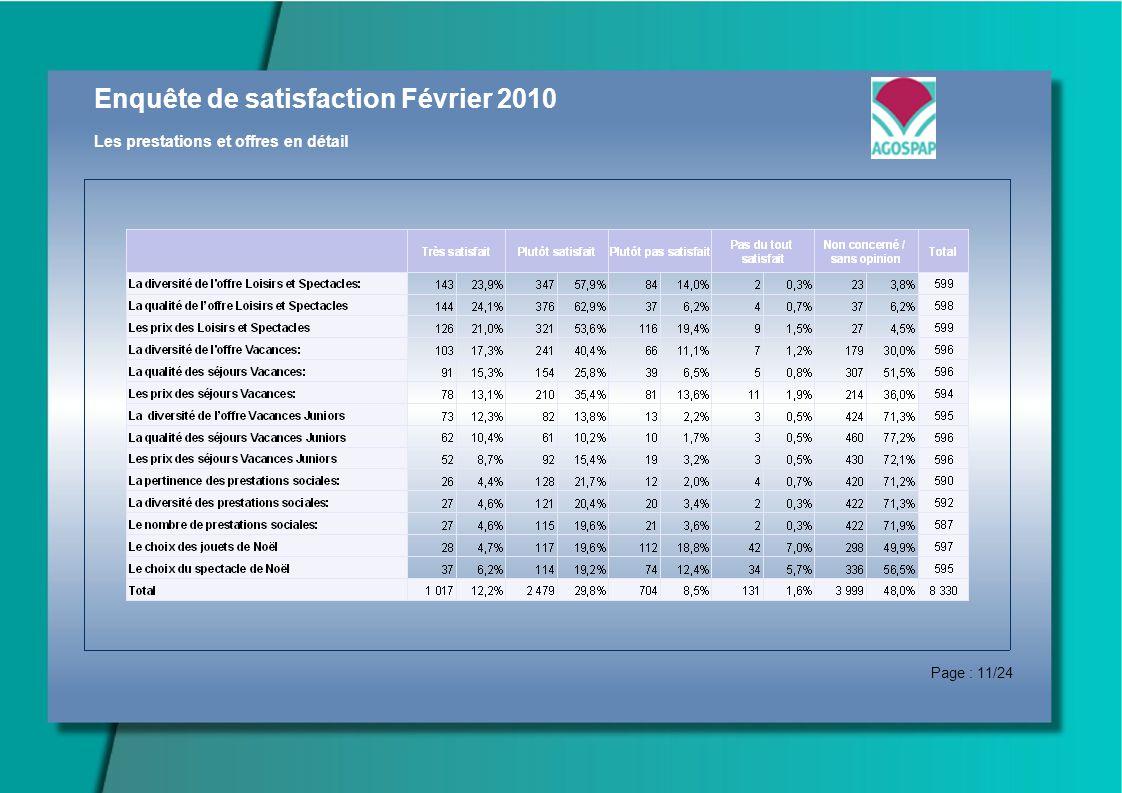 Enquête de satisfaction Février 2010 Les prestations et offres en détail Page : 11/24