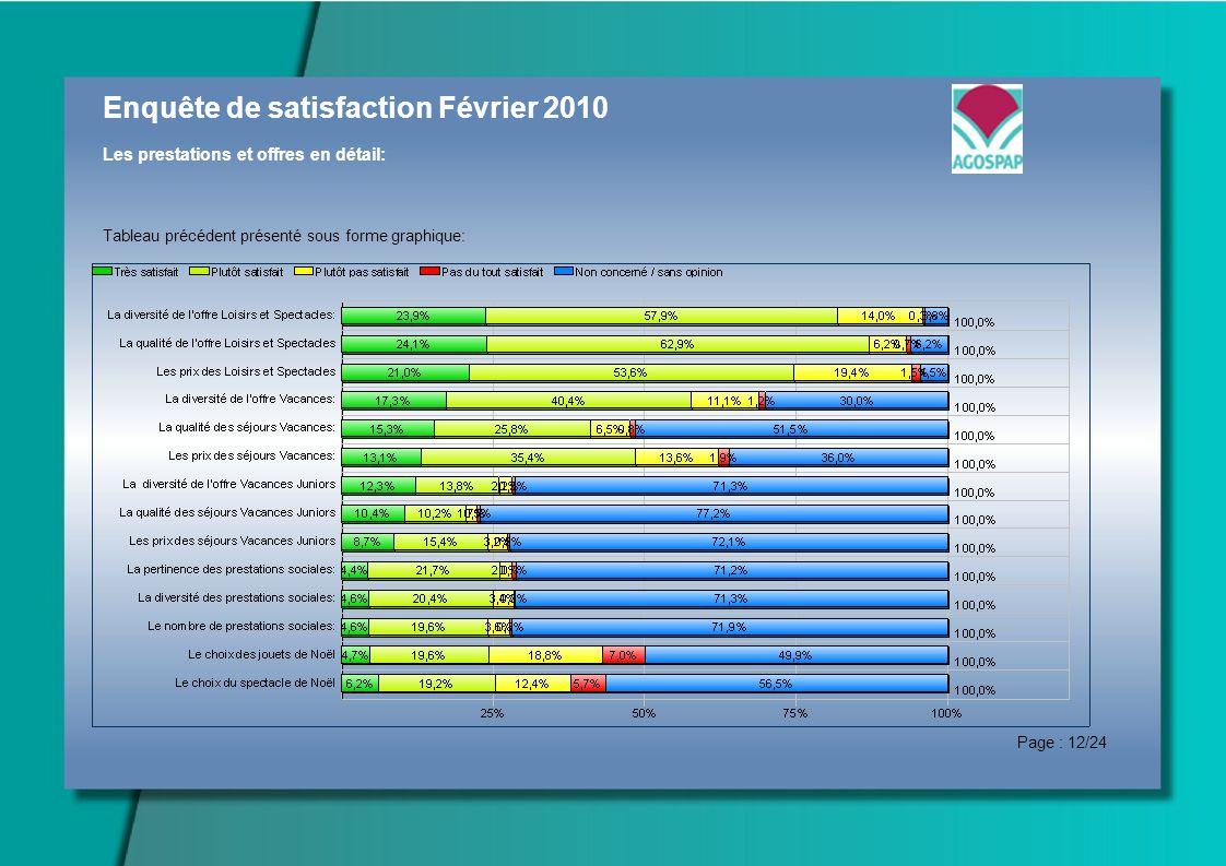 Enquête de satisfaction Février 2010 Les prestations et offres en détail: Tableau précédent présenté sous forme graphique: Page : 12/24