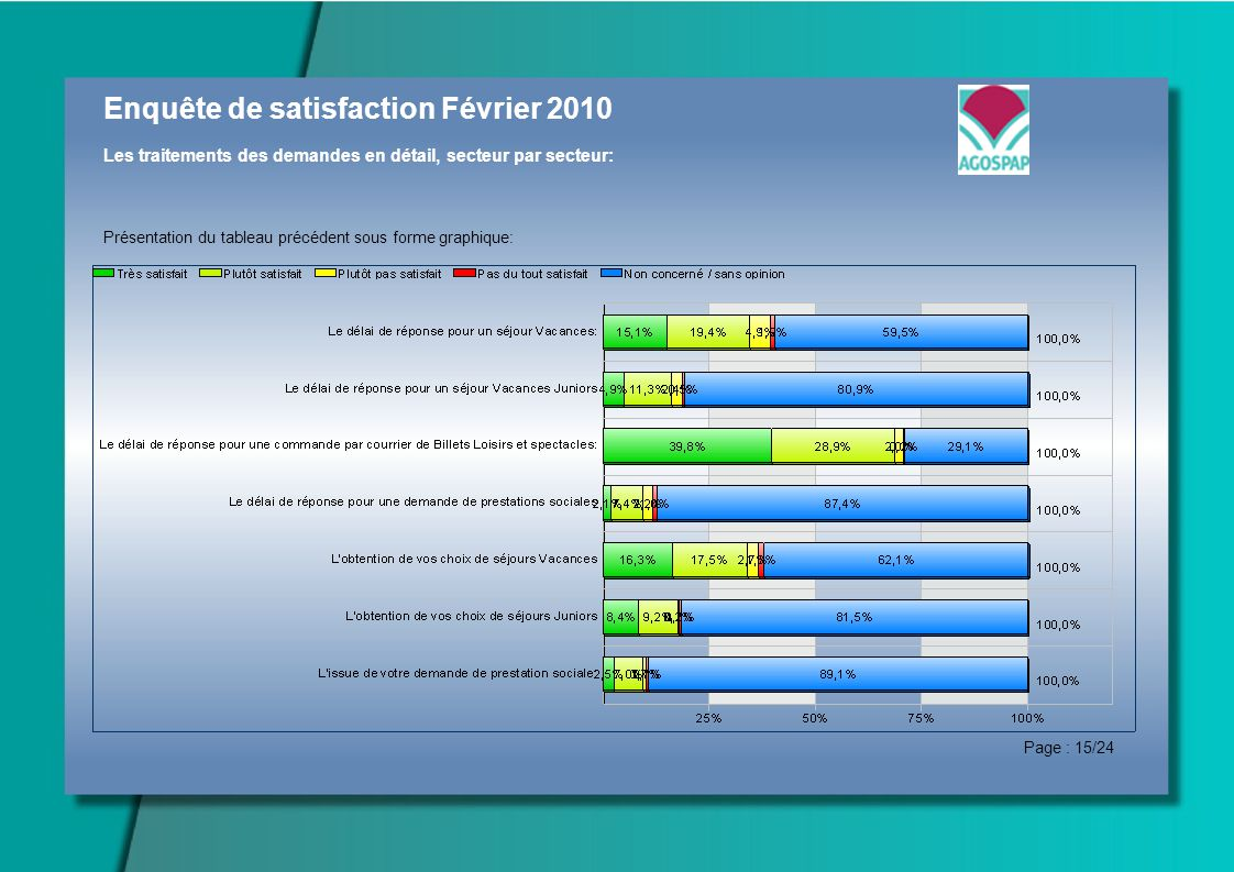 Enquête de satisfaction Février 2010 Les traitements des demandes en détail, secteur par secteur: Présentation du tableau précédent sous forme graphique: Page : 15/24