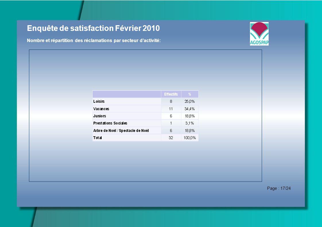 Enquête de satisfaction Février 2010 Nombre et répartition des réclamations par secteur dactivité: Page : 17/24