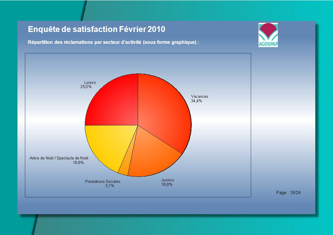 Enquête de satisfaction Février 2010 Répartition des réclamations par secteur dactivité (sous forme graphique) : Page : 18/24