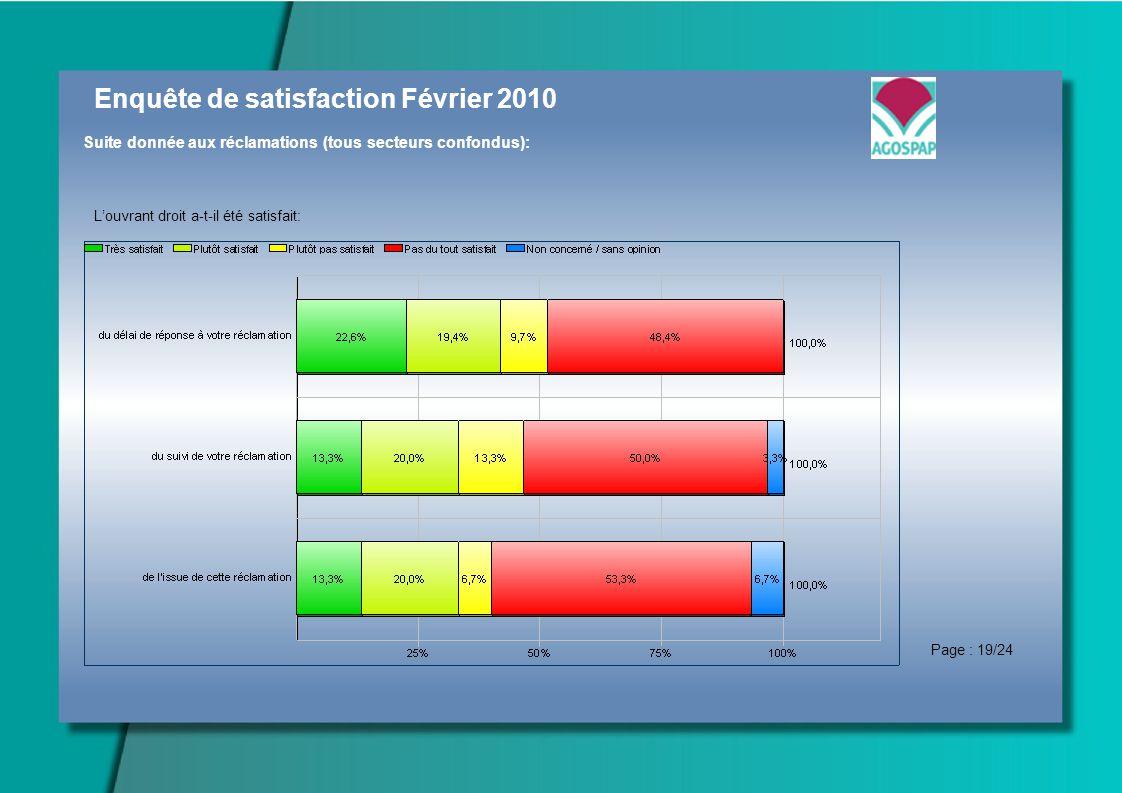 Enquête de satisfaction Février 2010 Suite donnée aux réclamations (tous secteurs confondus): Louvrant droit a-t-il été satisfait: Page : 19/24