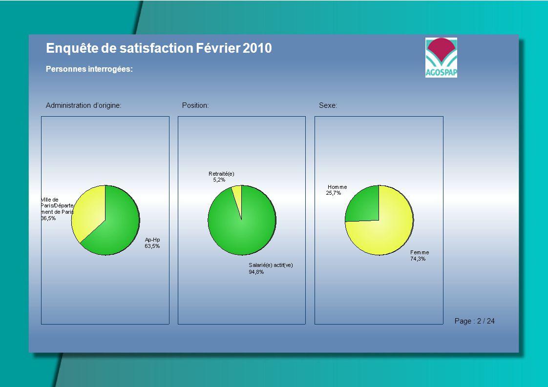 Enquête de satisfaction Février 2010 Personnes interrogées: Administration dorigine:Position:Sexe: Page : 2 / 24
