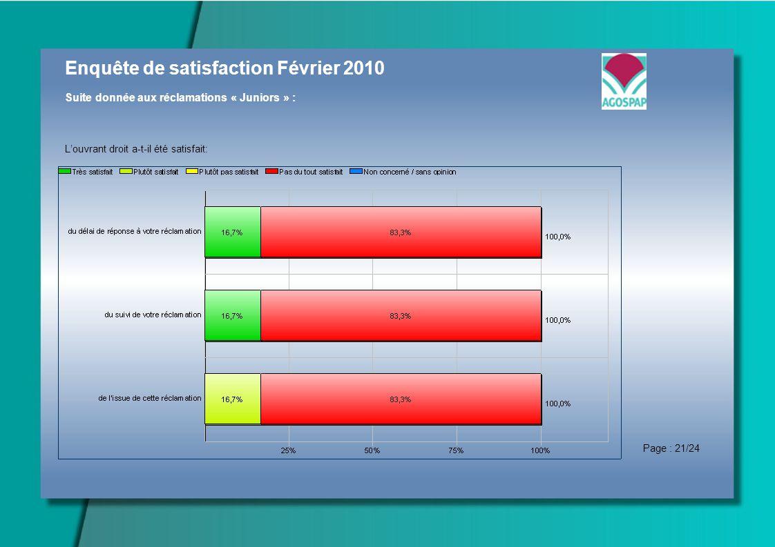 Enquête de satisfaction Février 2010 Suite donnée aux réclamations « Juniors » : Louvrant droit a-t-il été satisfait: Page : 21/24