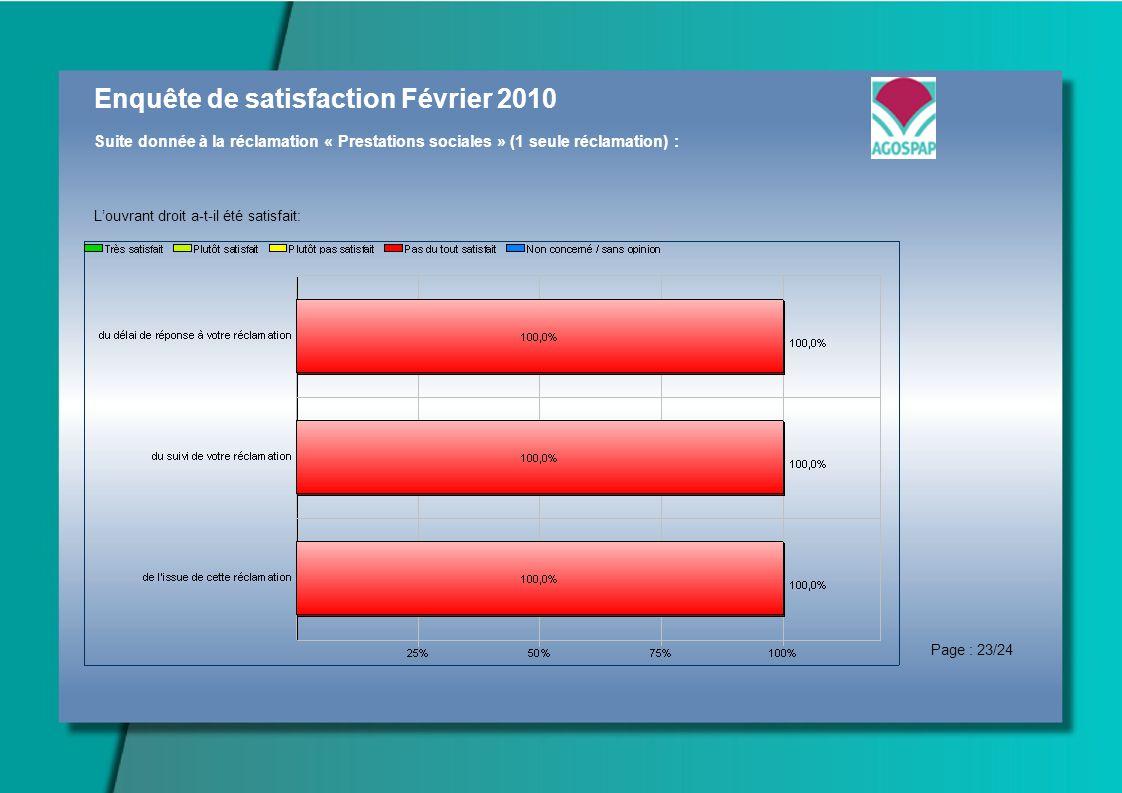 Enquête de satisfaction Février 2010 Suite donnée à la réclamation « Prestations sociales » (1 seule réclamation) : Louvrant droit a-t-il été satisfait: Page : 23/24