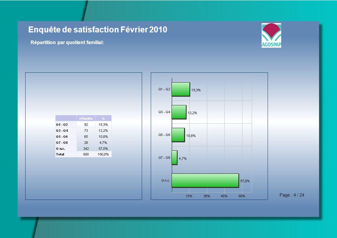 Enquête de satisfaction Février 2010 Répartition par quotient familial: Page : 4 / 24