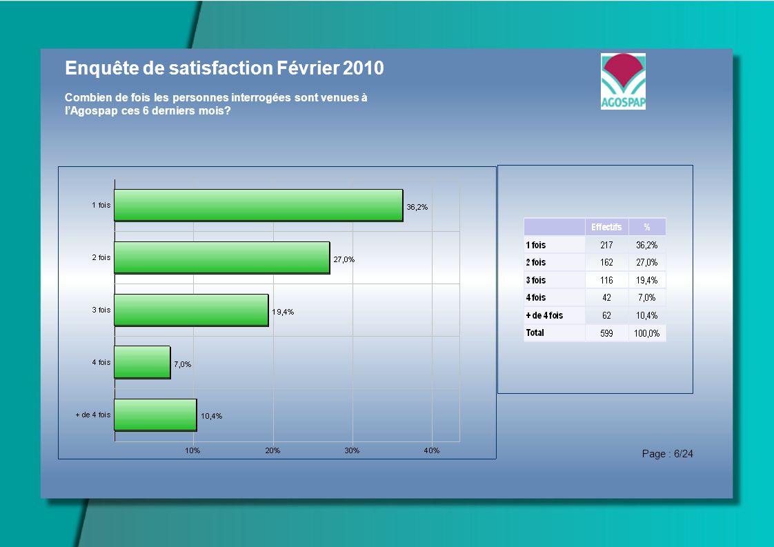 Enquête de satisfaction Février 2010 Combien de fois les personnes interrogées sont venues à lAgospap ces 6 derniers mois? Page : 6/24