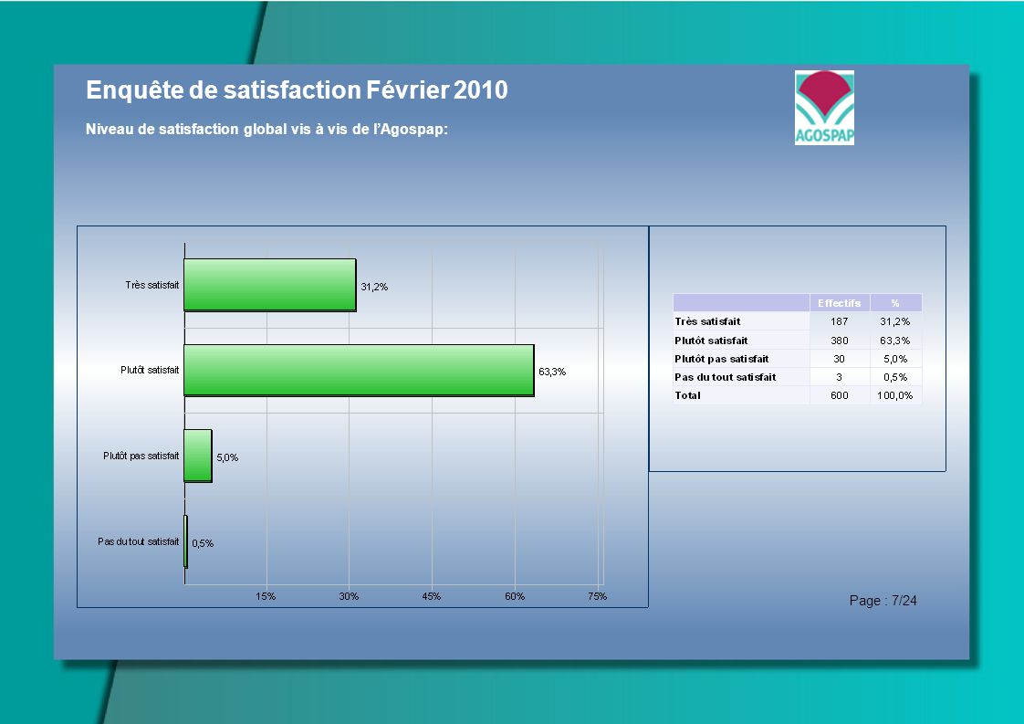 Enquête de satisfaction Février 2010 Niveau de satisfaction global vis à vis de lAgospap: Page : 7/24