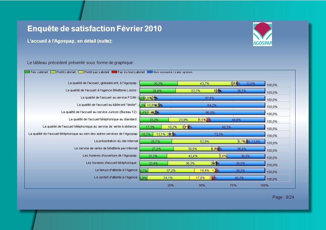 Enquête de satisfaction Février 2010 Laccueil à lAgospap, en détail (suite): Le tableau précédent présenté sous forme de graphique: Page : 9/24