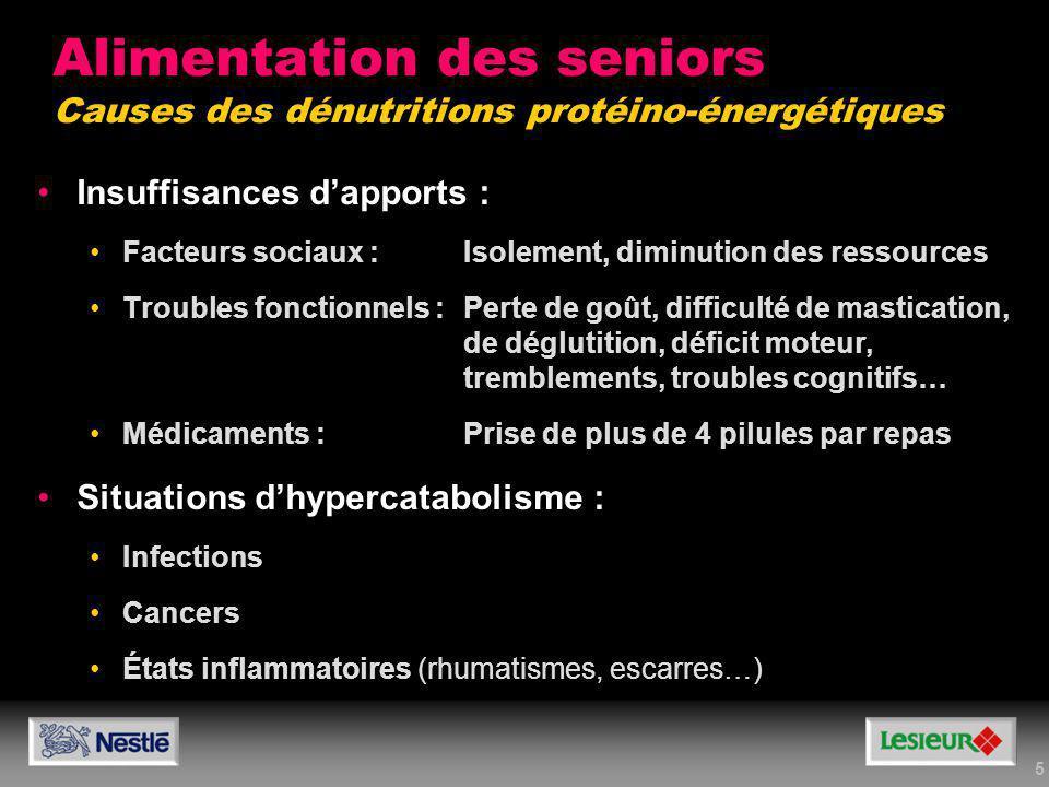 5 Alimentation des seniors Causes des dénutritions protéino-énergétiques Insuffisances dapports : Facteurs sociaux :Isolement, diminution des ressourc