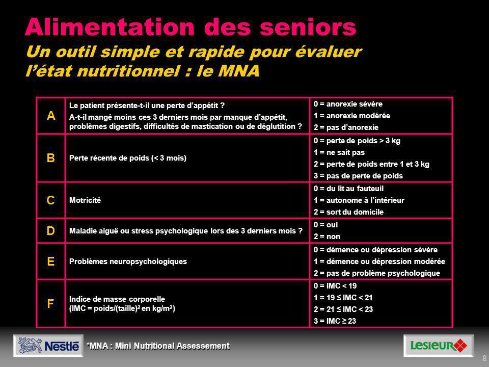 9 Score MNA > 23,5Score MNA 17-23,5Score MNA < 17 Statut nutritionnel satisfaisant Risque de dénutrition Dénutrition protéino-énergétique Alimentation des seniors Évaluer létat nutritionnel avec le MNA Résultat du score de dépistage : > 12 : statut nutritionnel normal < 11 : possibilité de dénutrition Recourir au questionnaire complémentaire pour lévaluation précise de létat nutritionnel Résultat du score de dépistage : > 12 : statut nutritionnel normal < 11 : possibilité de dénutrition Recourir au questionnaire complémentaire pour lévaluation précise de létat nutritionnel