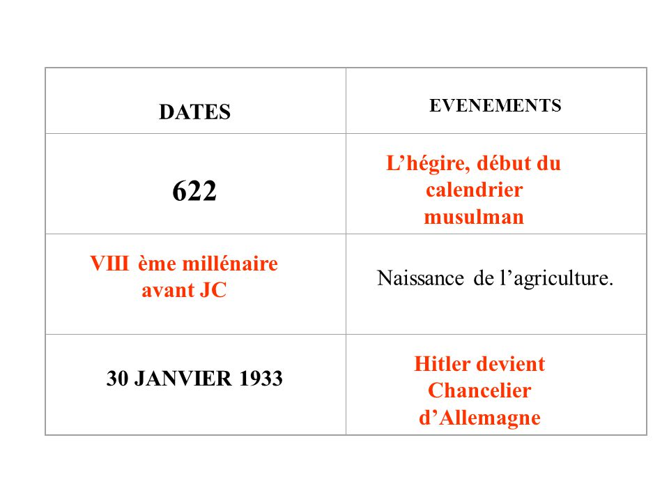 DATES EVENEMENTS 622 Naissance de lagriculture.