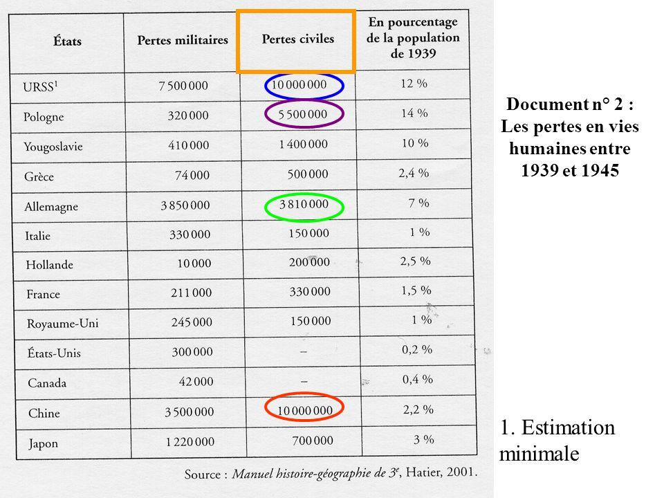 Document n° 2 : Les pertes en vies humaines entre 1939 et 1945 1. Estimation minimale