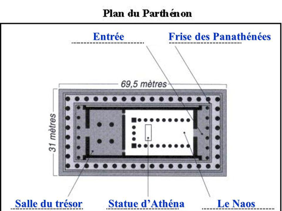 Complétez le plan du Parthénon à partir du document 4 P 91 Entrée Le Naos Statue dAthéna Salle du trésor Frise des Panathénées