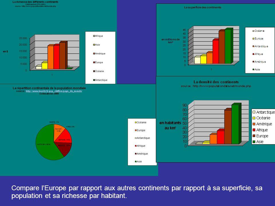 Compare lEurope par rapport aux autres continents par rapport à sa superficie, sa population et sa richesse par habitant.