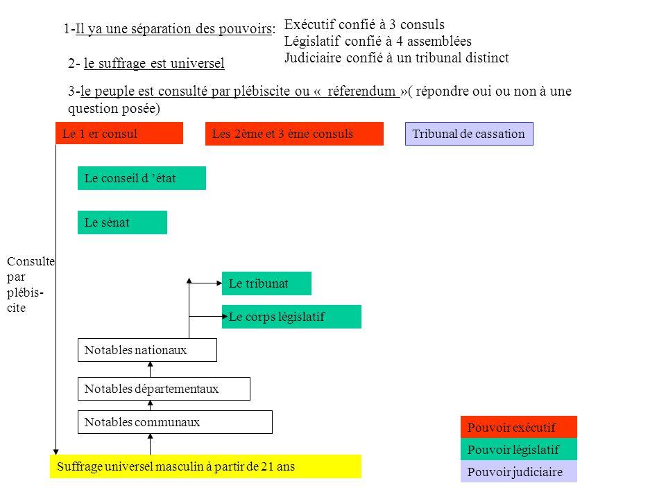 1-Il ya une séparation des pouvoirs: Les 2ème et 3 ème consulsTribunal de cassation Le conseil d état Le sénat Le tribunat Le corps législatif Notable