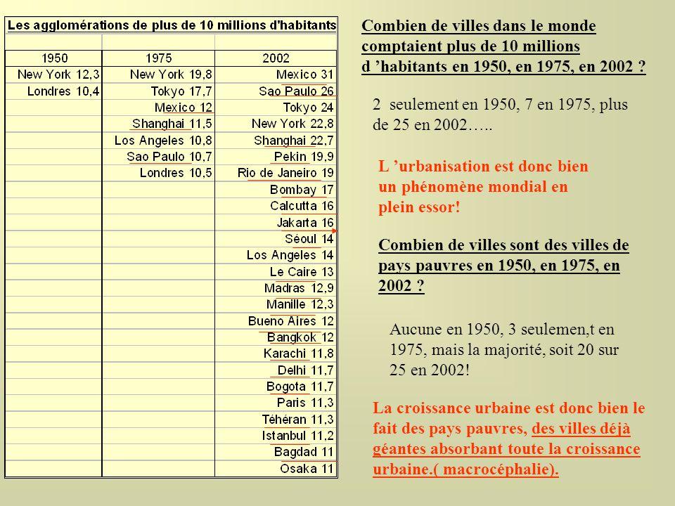 Combien de villes dans le monde comptaient plus de 10 millions d habitants en 1950, en 1975, en 2002 ? 2 seulement en 1950, 7 en 1975, plus de 25 en 2