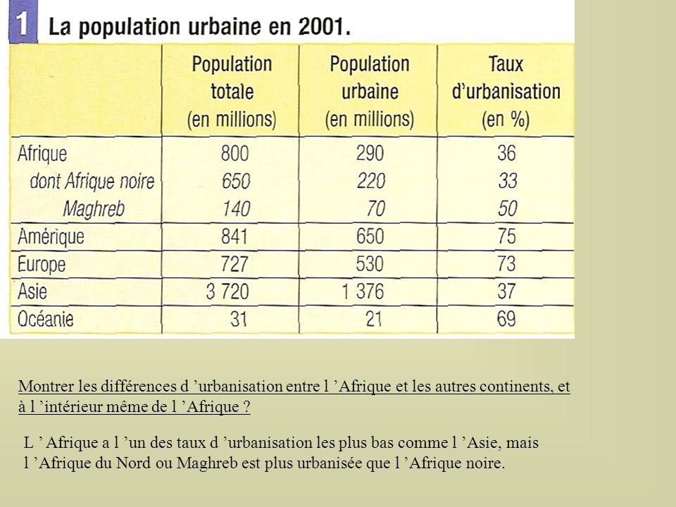 Montrer les différences d urbanisation entre l Afrique et les autres continents, et à l intérieur même de l Afrique .