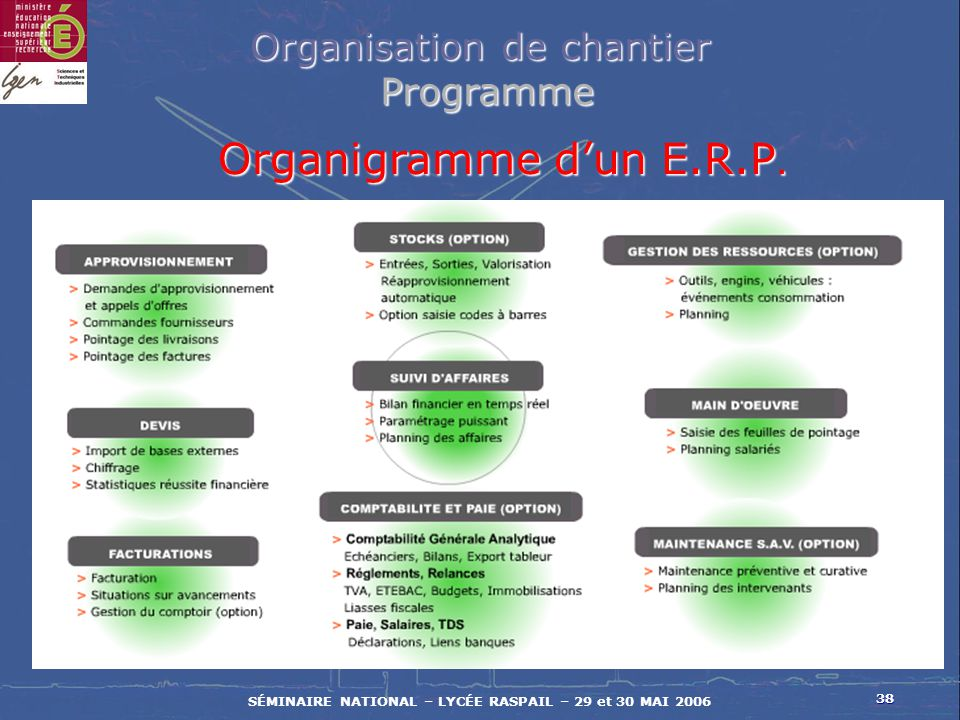 38 SÉMINAIRE NATIONAL – LYCÉE RASPAIL – 29 et 30 MAI 2006 Organisation de chantier Programme Programme Organigramme dun E.R.P.