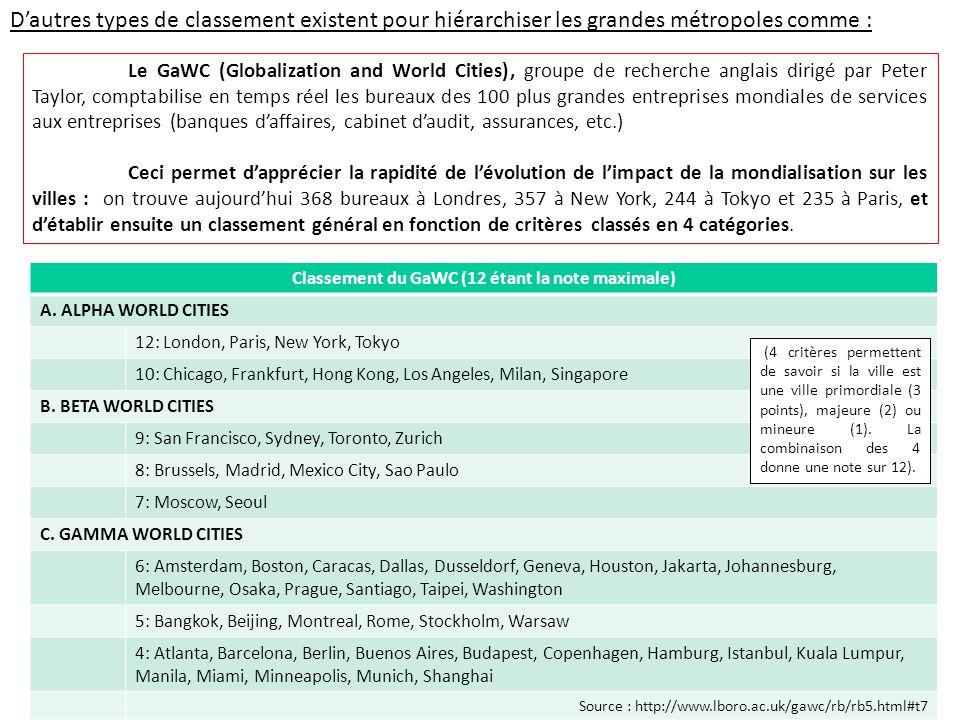 Le GaWC (Globalization and World Cities), groupe de recherche anglais dirigé par Peter Taylor, comptabilise en temps réel les bureaux des 100 plus gra