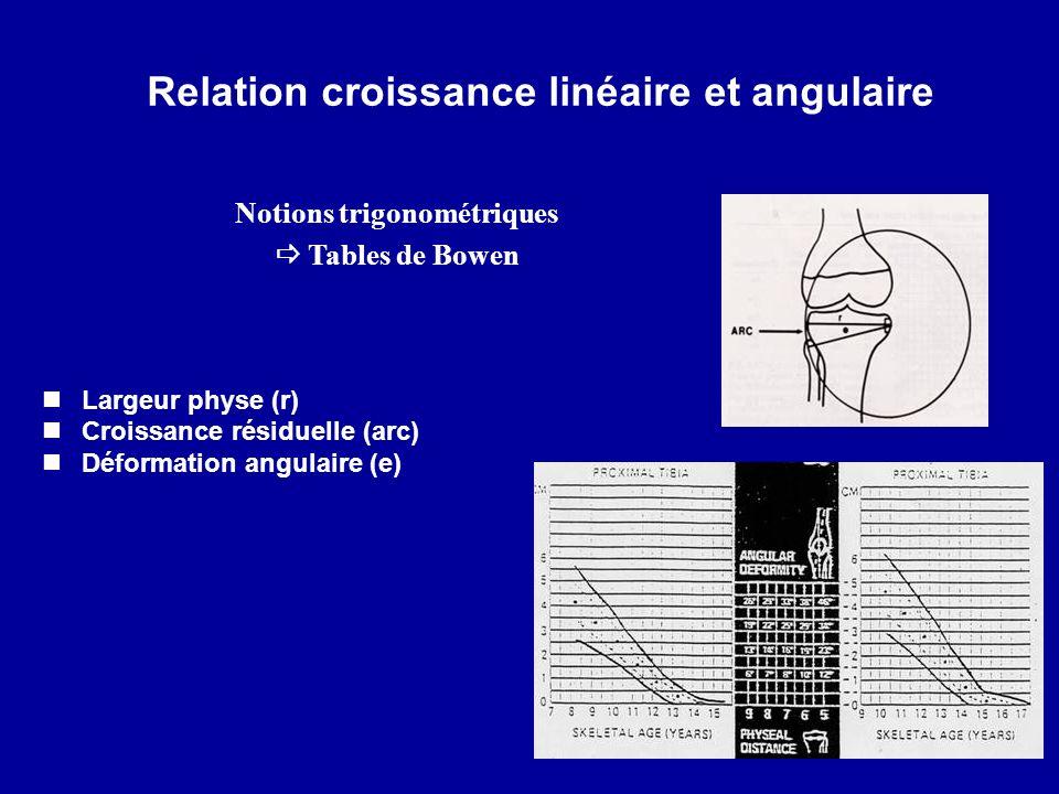 Relation croissance linéaire et angulaire Largeur physe (r) Croissance résiduelle (arc) Déformation angulaire (e) Notions trigonométriques Tables de B