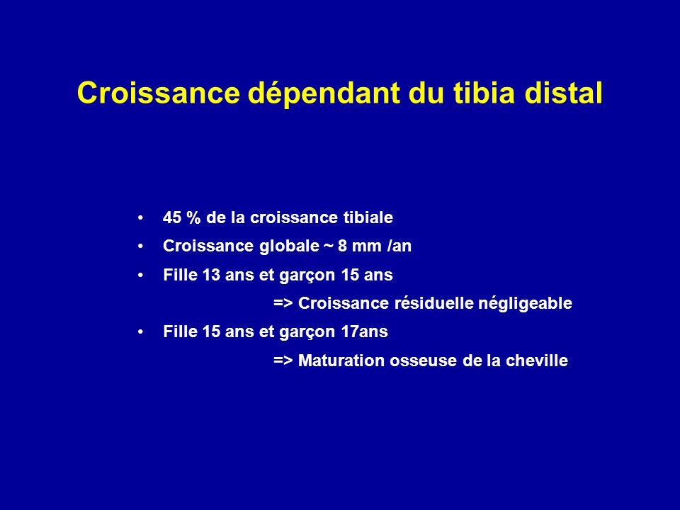 Croissance dépendant du tibia distal 45 % de la croissance tibiale Croissance globale ~ 8 mm /an Fille 13 ans et garçon 15 ans => Croissance résiduell