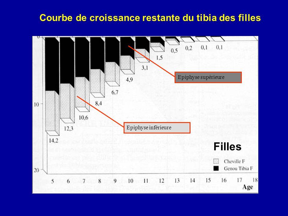 Courbe de croissance restante du tibia des filles Epiphyse inférieure Epiphyse supérieure Filles