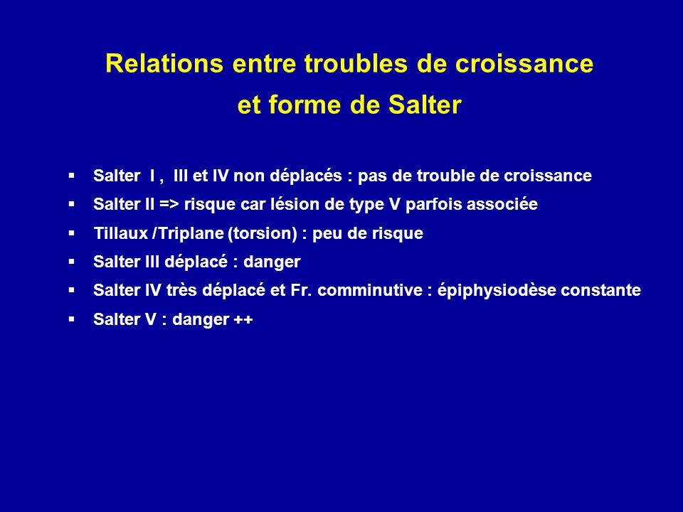 Relations entre troubles de croissance et forme de Salter Salter I, III et IV non déplacés : pas de trouble de croissance Salter II => risque car lési