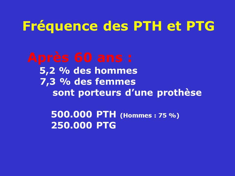 Fréquence des PTH et PTG Après 60 ans : 5,2 % des hommes 7,3 % des femmes sont porteurs dune prothèse 500.000 PTH (Hommes : 75 %) 250.000 PTG