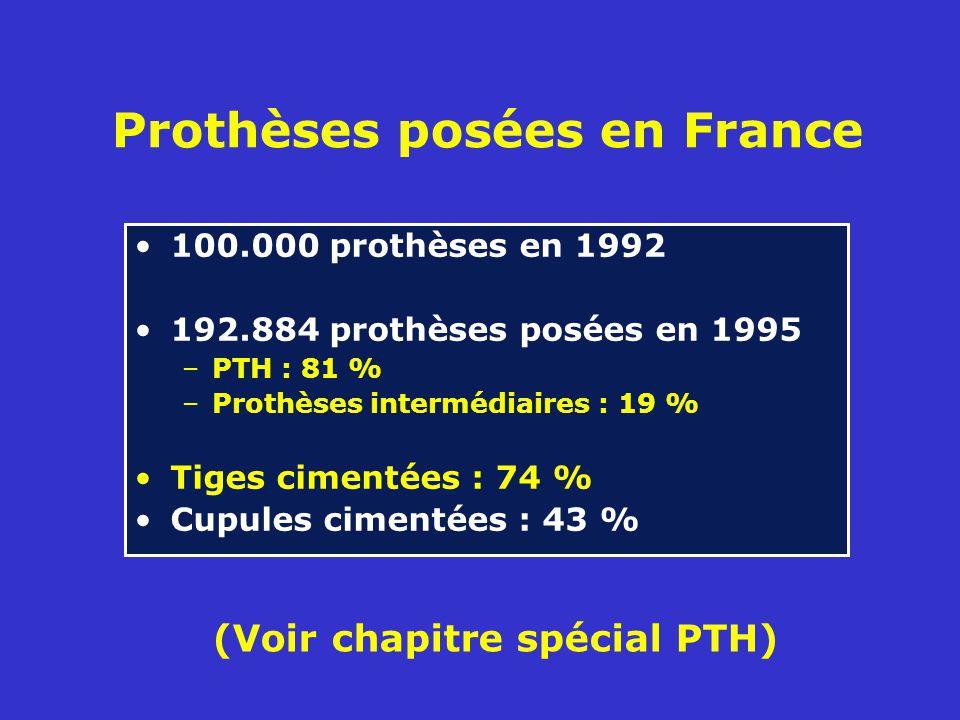 Prothèses posées en France 100.000 prothèses en 1992 192.884 prothèses posées en 1995 –PTH : 81 % –Prothèses intermédiaires : 19 % Tiges cimentées : 74 % Cupules cimentées : 43 % (Voir chapitre spécial PTH)