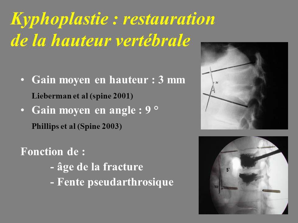 Kyphoplastie : restauration de la hauteur vertébrale Gain moyen en hauteur : 3 mm Lieberman et al (spine 2001) Gain moyen en angle : 9 ° Phillips et al (Spine 2003) Fonction de : - âge de la fracture - Fente pseudarthrosique