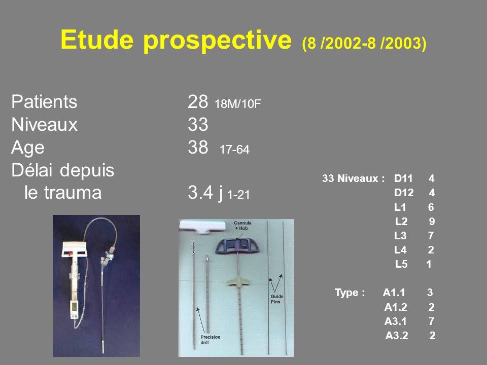Etude prospective (8 /2002-8 /2003) Patients 28 18M/10F Niveaux 33 Age 38 17-64 Délai depuis le trauma 3.4 j 1-21 33 Niveaux : D11 4 D12 4 L1 6 L2 9 L3 7 L4 2 L5 1 Type : A1.1 3 A1.2 2 A3.1 7 A3.2 2