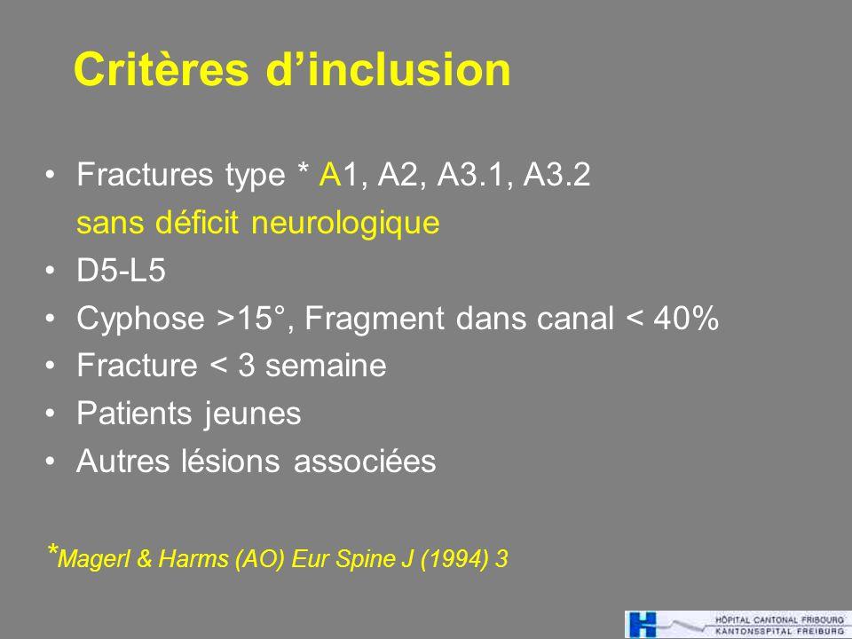 Critères dinclusion Fractures type * A1, A2, A3.1, A3.2 sans déficit neurologique D5-L5 Cyphose >15°, Fragment dans canal < 40% Fracture < 3 semaine Patients jeunes Autres lésions associées * Magerl & Harms (AO) Eur Spine J (1994) 3