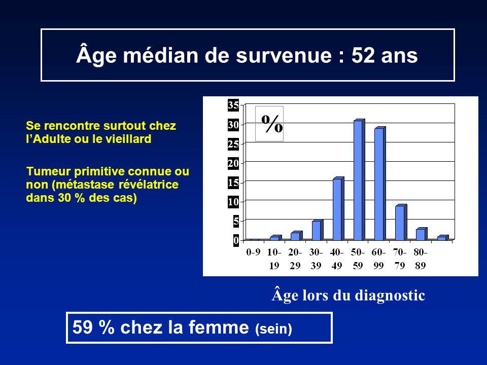 Se rencontre surtout chez lAdulte ou le vieillard Tumeur primitive connue ou non (métastase révélatrice dans 30 % des cas) Âge médian de survenue : 52 ans % Âge lors du diagnostic 59 % chez la femme (sein)