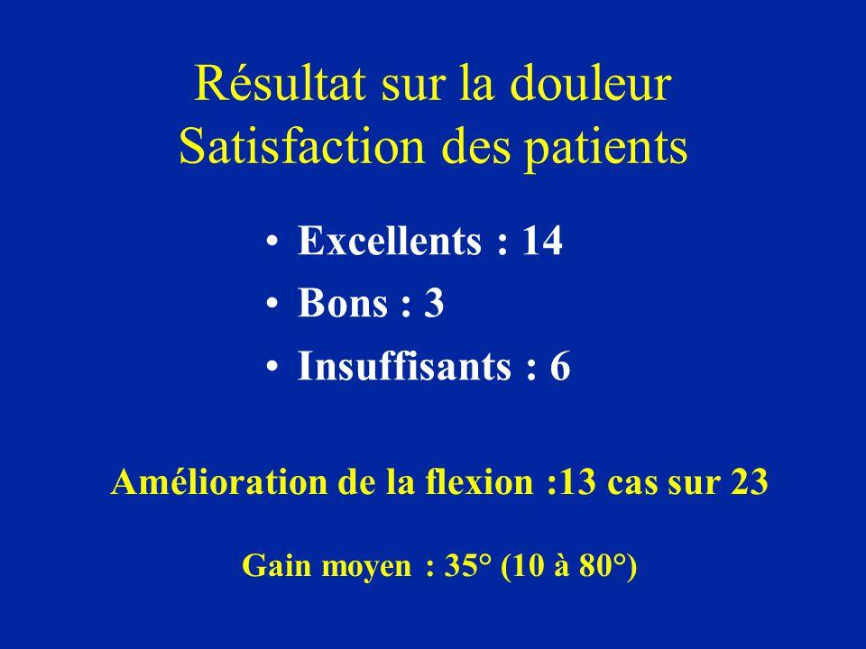 Résultat sur la douleur Satisfaction des patients Excellents : 14 Bons : 3 Insuffisants : 6 Amélioration de la flexion :13 cas sur 23 Gain moyen : 35°